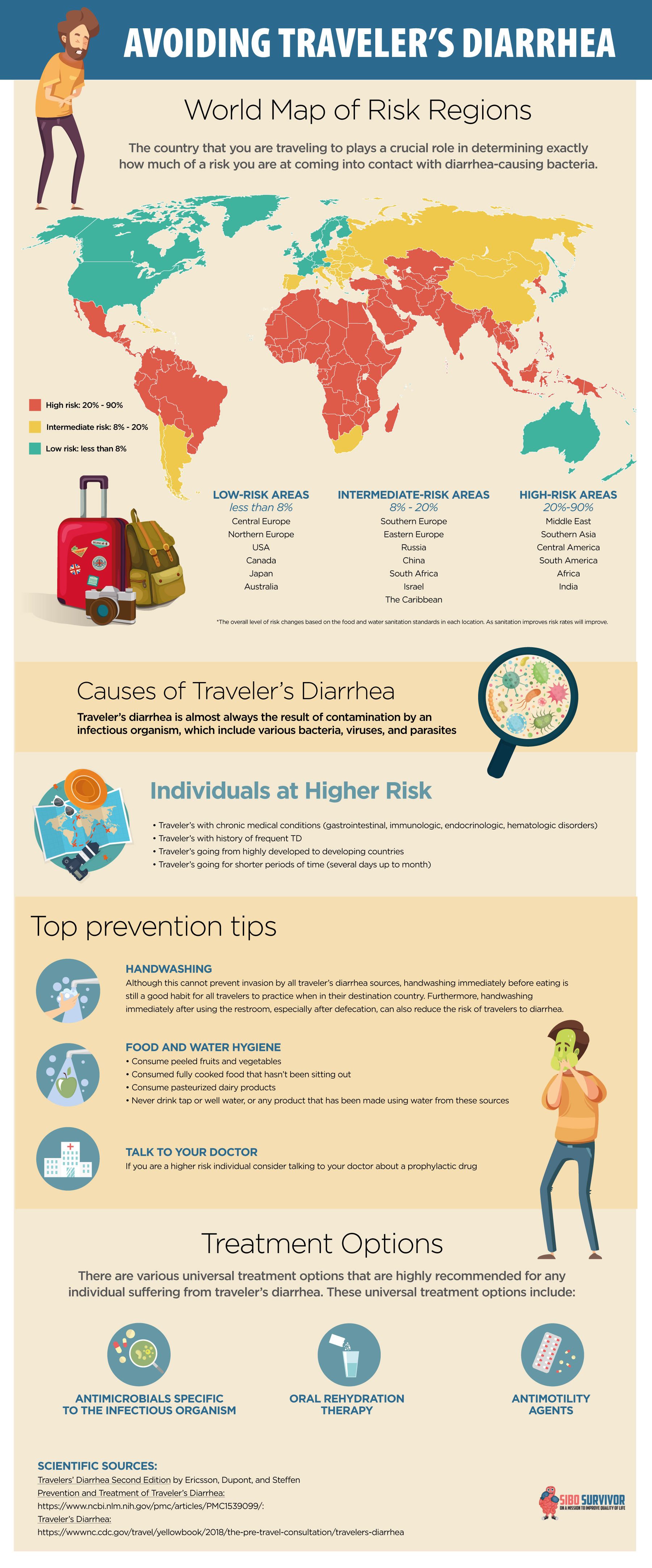 How to avoid travelers diarrhea