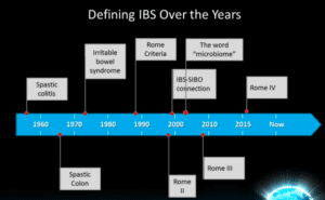 Progression of IBS and SIBO