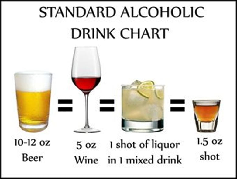 standard alcoholic drink chart
