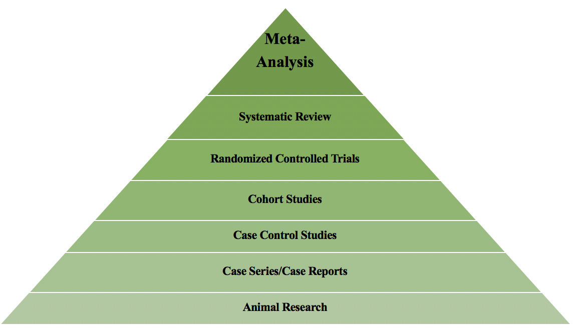 Clinical Research Design Types