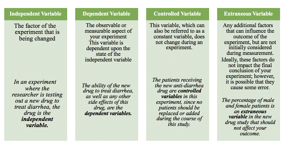 Types of variables in scientific studies